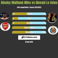 Ainsley Maitland-Niles vs Giovani Lo Celso h2h player stats