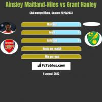 Ainsley Maitland-Niles vs Grant Hanley h2h player stats