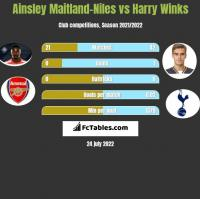 Ainsley Maitland-Niles vs Harry Winks h2h player stats