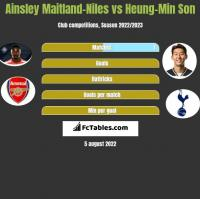 Ainsley Maitland-Niles vs Heung-Min Son h2h player stats