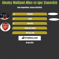 Ainsley Maitland-Niles vs Igor Stasevich h2h player stats