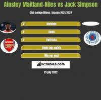 Ainsley Maitland-Niles vs Jack Simpson h2h player stats