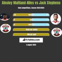 Ainsley Maitland-Niles vs Jack Stephens h2h player stats