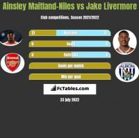 Ainsley Maitland-Niles vs Jake Livermore h2h player stats