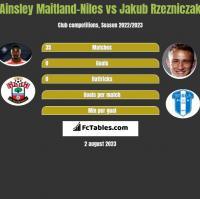 Ainsley Maitland-Niles vs Jakub Rzezniczak h2h player stats