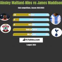 Ainsley Maitland-Niles vs James Maddison h2h player stats