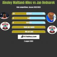 Ainsley Maitland-Niles vs Jan Bednarek h2h player stats