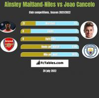 Ainsley Maitland-Niles vs Joao Cancelo h2h player stats