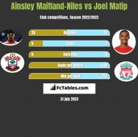 Ainsley Maitland-Niles vs Joel Matip h2h player stats