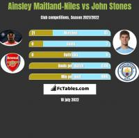 Ainsley Maitland-Niles vs John Stones h2h player stats