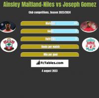 Ainsley Maitland-Niles vs Joseph Gomez h2h player stats