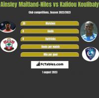 Ainsley Maitland-Niles vs Kalidou Koulibaly h2h player stats