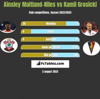 Ainsley Maitland-Niles vs Kamil Grosicki h2h player stats