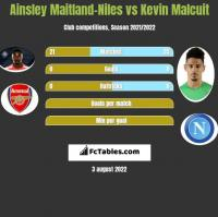 Ainsley Maitland-Niles vs Kevin Malcuit h2h player stats