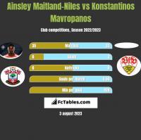 Ainsley Maitland-Niles vs Konstantinos Mavropanos h2h player stats