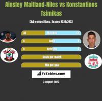 Ainsley Maitland-Niles vs Konstantinos Tsimikas h2h player stats