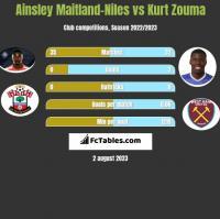 Ainsley Maitland-Niles vs Kurt Zouma h2h player stats