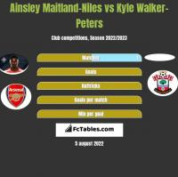 Ainsley Maitland-Niles vs Kyle Walker-Peters h2h player stats