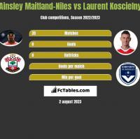 Ainsley Maitland-Niles vs Laurent Koscielny h2h player stats