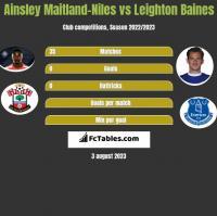 Ainsley Maitland-Niles vs Leighton Baines h2h player stats