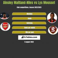 Ainsley Maitland-Niles vs Lys Mousset h2h player stats