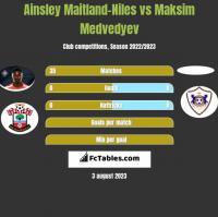 Ainsley Maitland-Niles vs Maksim Medvedyev h2h player stats