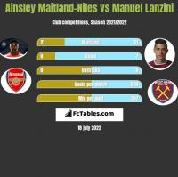 Ainsley Maitland-Niles vs Manuel Lanzini h2h player stats