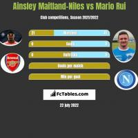Ainsley Maitland-Niles vs Mario Rui h2h player stats