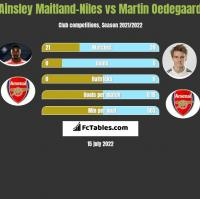 Ainsley Maitland-Niles vs Martin Oedegaard h2h player stats