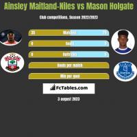 Ainsley Maitland-Niles vs Mason Holgate h2h player stats