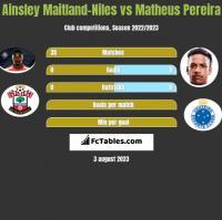 Ainsley Maitland-Niles vs Matheus Pereira h2h player stats