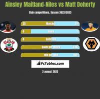 Ainsley Maitland-Niles vs Matt Doherty h2h player stats