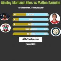 Ainsley Maitland-Niles vs Matteo Darmian h2h player stats