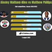 Ainsley Maitland-Niles vs Matthew Phillips h2h player stats