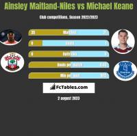 Ainsley Maitland-Niles vs Michael Keane h2h player stats
