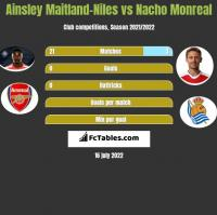 Ainsley Maitland-Niles vs Nacho Monreal h2h player stats