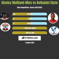 Ainsley Maitland-Niles vs Nathaniel Clyne h2h player stats