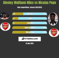 Ainsley Maitland-Niles vs Nicolas Pepe h2h player stats