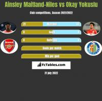 Ainsley Maitland-Niles vs Okay Yokuslu h2h player stats
