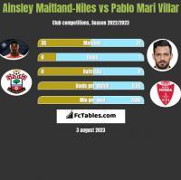 Ainsley Maitland-Niles vs Pablo Mari Villar h2h player stats