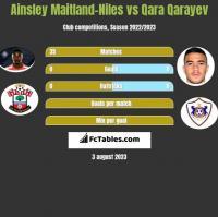 Ainsley Maitland-Niles vs Qara Qarayev h2h player stats