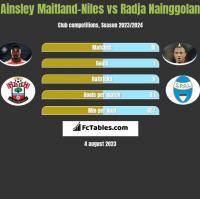 Ainsley Maitland-Niles vs Radja Nainggolan h2h player stats