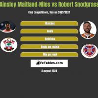 Ainsley Maitland-Niles vs Robert Snodgrass h2h player stats