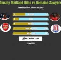 Ainsley Maitland-Niles vs Romaine Sawyers h2h player stats