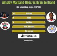 Ainsley Maitland-Niles vs Ryan Bertrand h2h player stats