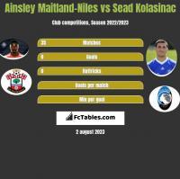 Ainsley Maitland-Niles vs Sead Kolasinac h2h player stats