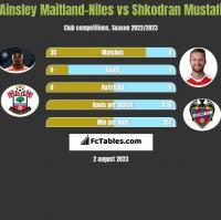 Ainsley Maitland-Niles vs Shkodran Mustafi h2h player stats