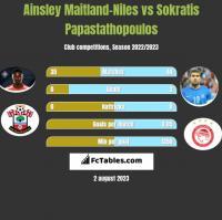 Ainsley Maitland-Niles vs Sokratis Papastathopoulos h2h player stats