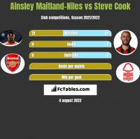 Ainsley Maitland-Niles vs Steve Cook h2h player stats