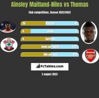 Ainsley Maitland-Niles vs Thomas h2h player stats